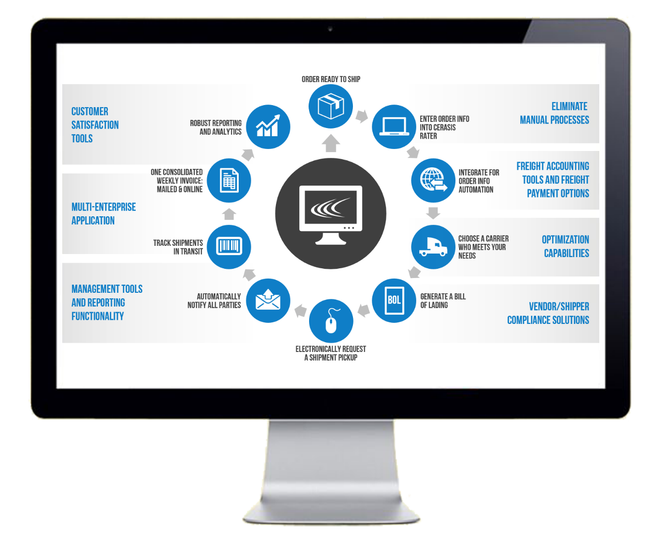 freight management system Our freight management software solutions include freight forwarding software, purchase order management, real-time online cargo tracking, inventory control software, third-party logistics.